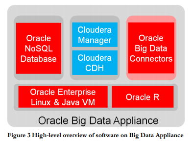 Oracle BigData appliance overview